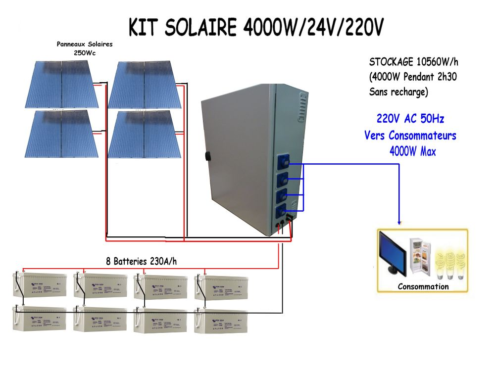 kits solaire autonome 3000w batteries steca autoconsommation fabriqu en france4 kit solaire. Black Bedroom Furniture Sets. Home Design Ideas